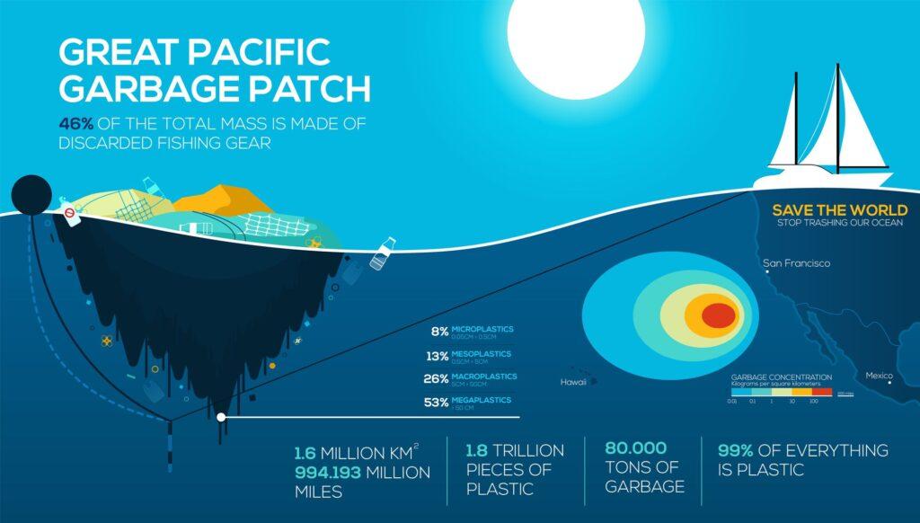 Pazifik-Müll-Patch